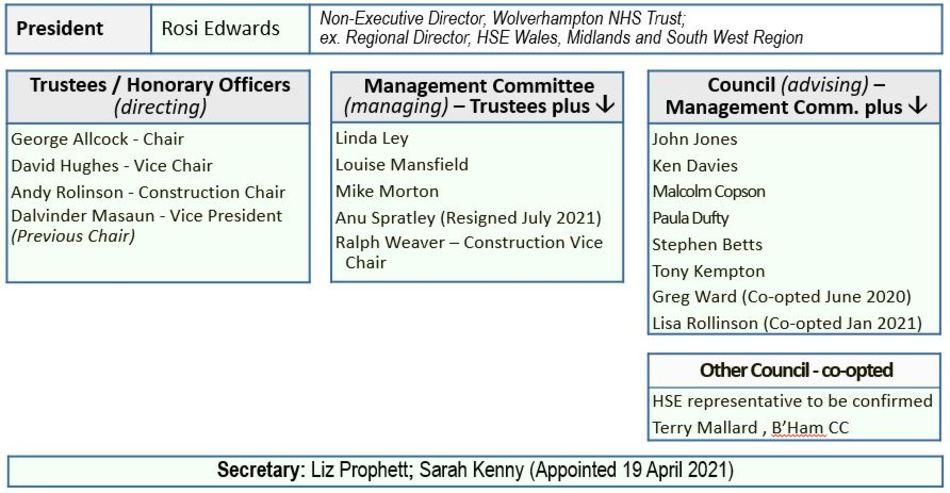 Organisation Personnel